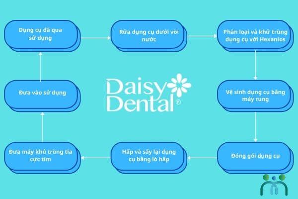 Quy trình vô khuẩn nghiêm ngặt đạt chuẩn tại Nha khoa Daisy